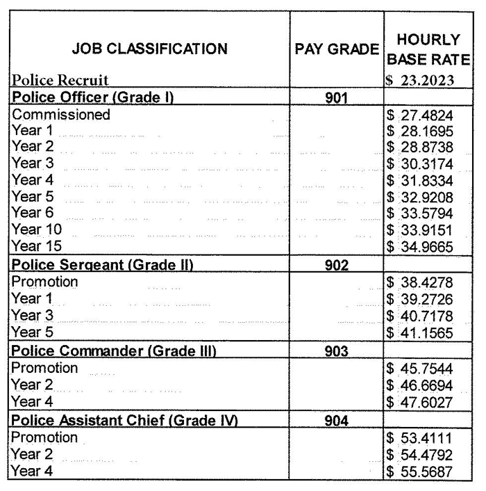 Police Officer Ranks And Salary